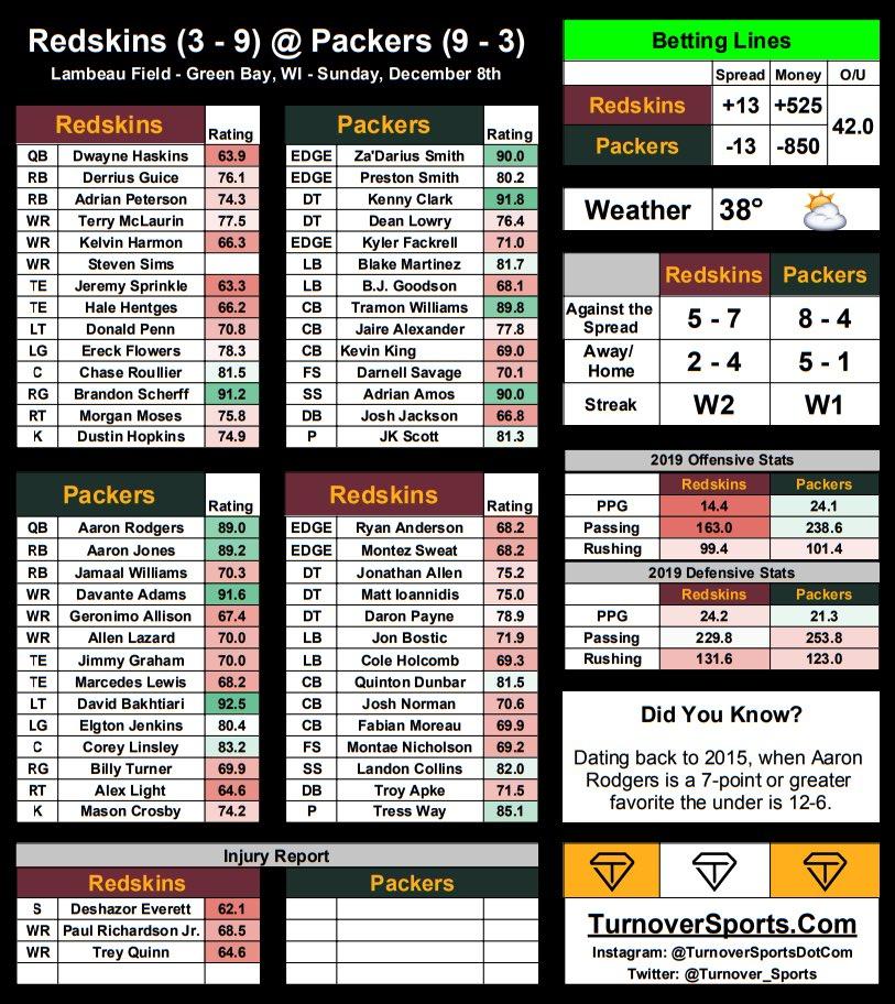 Week 14 @Redskins vs @packers Game Preview & Betting Lines  #HTTR #GoPackGo