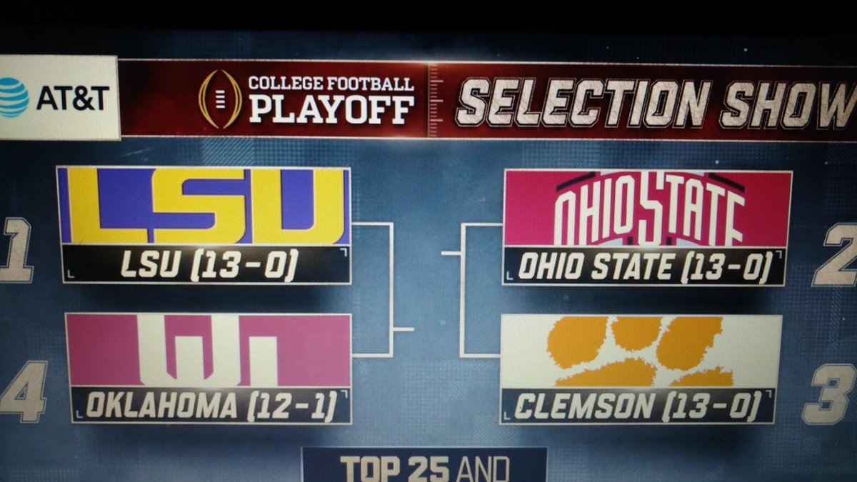 The @CFBPlayoff teams are set  #LSU plays #Oklahoma in #PeachBowl  #Clemson takes on #OhioState in #FiestaBowl  #CFBPlayoff