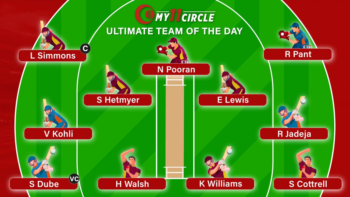 Smashing a match-winning knock of 67* against his favourite opponent, #LendlSimmons is the captain of @My11Circle Ultimate Team of the Day. Find out who else features in the XI from both sides. #INDvWI #ShivamDube