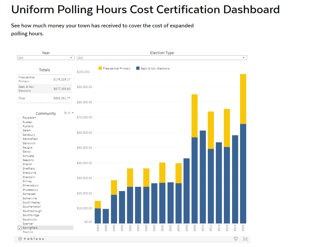 Since 1984 we have certified costs incurred by #LocalGov's to meet the requirements of the Uniform Polling Hours law. To date, @SpfldMACityHall has received more than $853K. See how much your community has received w/our interactive dashboard:  #MAPoli