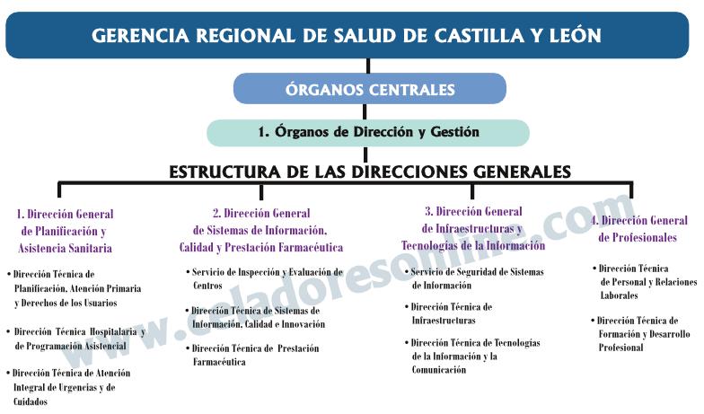 Legislación SACYL: Modificación organigrama Gerencia Regional de Salud de Castilla y León (Servicios Centrales)... ELSlVCHXsAAO0In?format=png&name=900x900