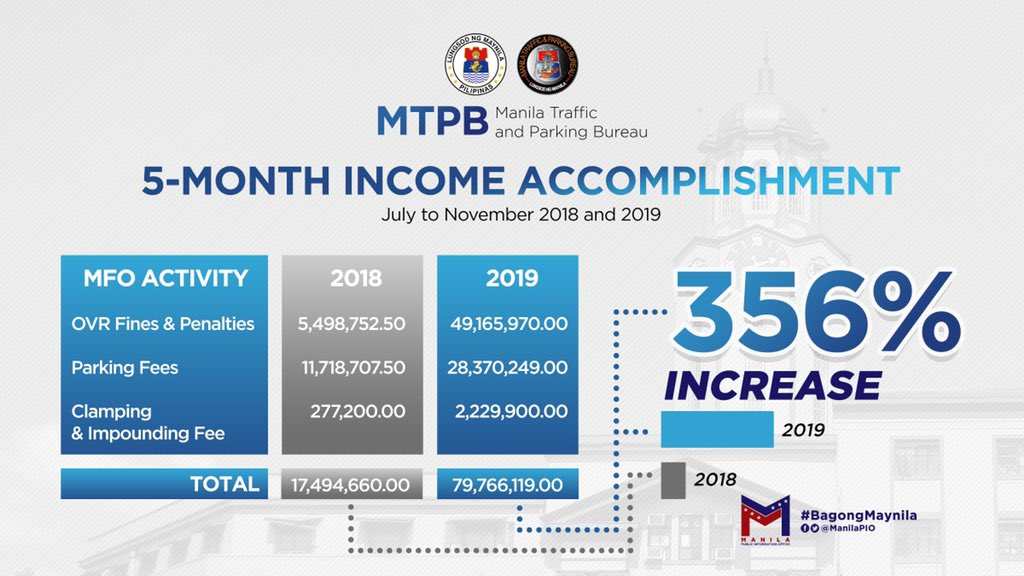 NEWS ALERT: From July to November 2019, the Manila Traffic and Parking Bureau (MTPB) recorded an income of P79.7 million. During the same period last year, the MTPB only made P17.5 million. #BagongMaynila #MTPBNoToKotong