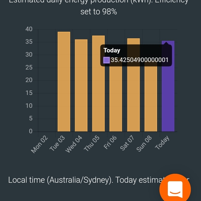 09Dec19 solar generation as per estimator tool & my location with current system and all conditions should be 35kw but my system generated 28kw who stole 7kw #thiefneighbour #solartheft #JailTimeSoon tweet353 <br>http://pic.twitter.com/xuk3GzskaQ