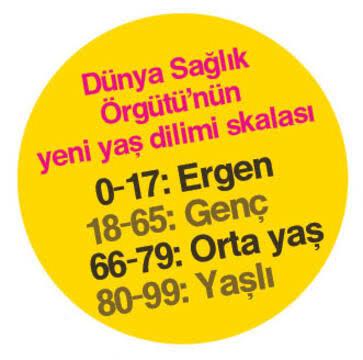 Siz nesiniz 😉  0-17 yaş arası:#Ergen 18-65 yaş arası:#Genç 66-79 yaş arası:#OrtaYaş 80-99 yaş arası:#Yaşlı +100: #UzunÖmürlü