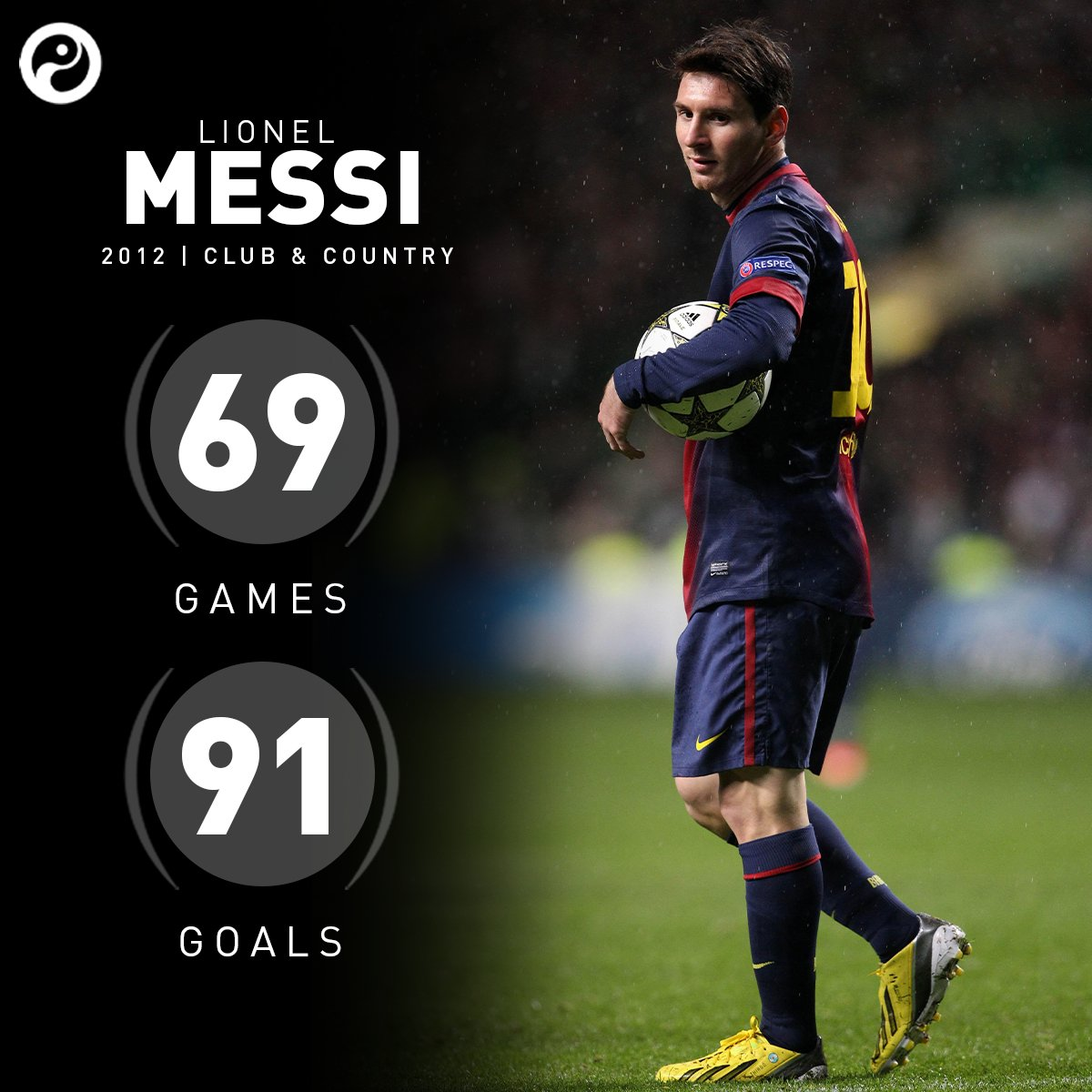 ON THIS DAY: In 2012, Lionel Messi scored his 86th goal of the calendar year, breaking Gerd Müller's all-time record.  He finished with 91 goals... in 69 games.  <br>http://pic.twitter.com/m5eXzUcLoC