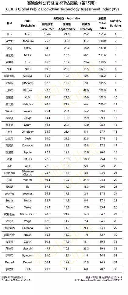 《资讯| TRON在中国最新加密货币排名中排名第三》