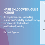 Image for the Tweet beginning: #MSCA have funded researchers from