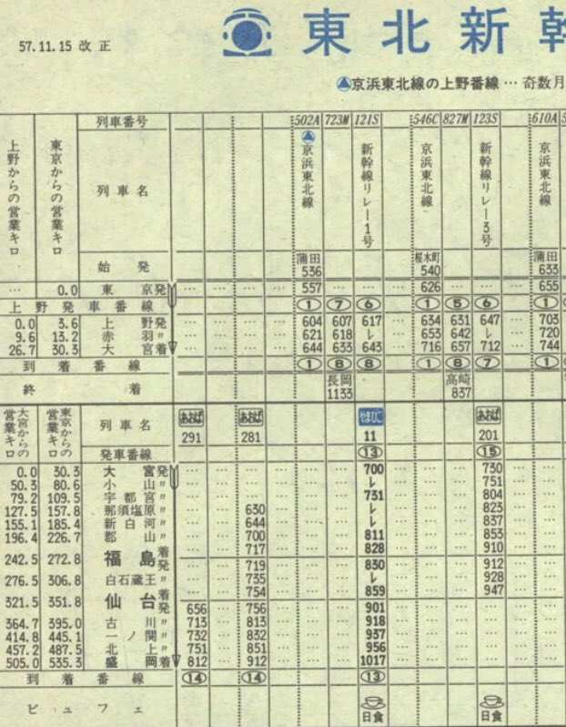 新幹線 ダイヤ 東北 時刻表でふりかえる 新幹線とニッポンあのころ