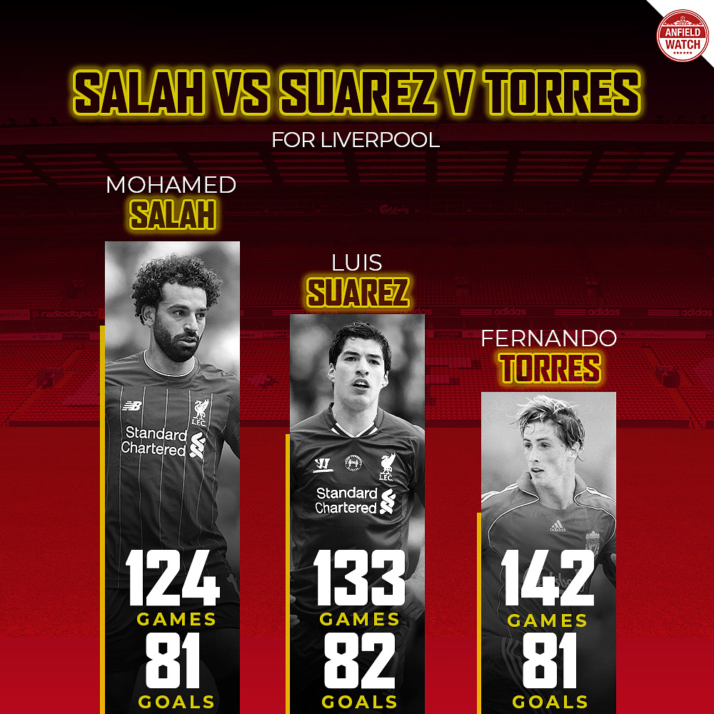 Salah vs Torres and Suarez for the Reds!  <br>http://pic.twitter.com/UsiIdXTaEr