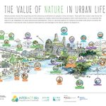 Image for the Tweet beginning: At the #SustainableCities session at