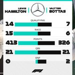 Two drivers  One team  Another championship-winning season 🏆  @MercedesAMGF1@LewisHamilton@ValtteriBottas  #F1