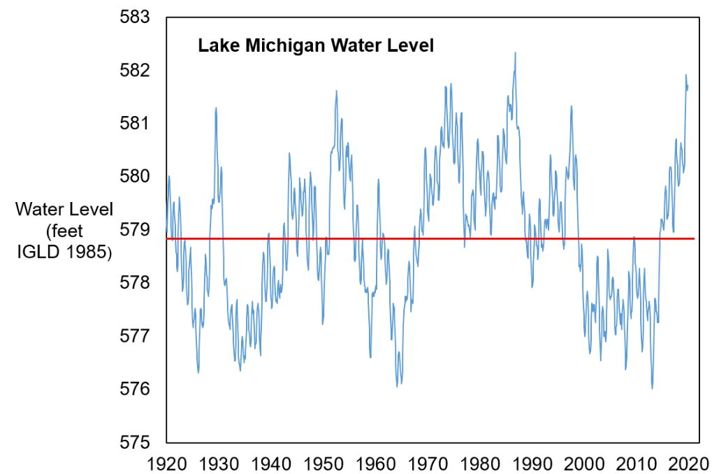 """This month's featured blog post discusses the 1 question everyone on #LakeMichigan seems to be asking, """"when will the water levels go down?""""  Find out what role evaporation plays in managing water levels.  It's Evaporation Season (Normally):"""