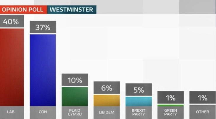 """Conservatives set to make """"significant gains"""" in Wales as Labours lead is cut, poll shows. itv.com/news/wales/201…"""