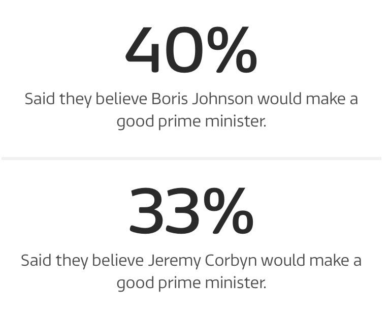 Boris is leading Corbyn in Wales. itv.com/news/wales/201…