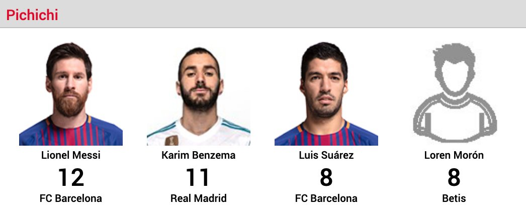 Messi gave Liga strikers a 7-week headstart.  Wasn't enough. <br>http://pic.twitter.com/1763bcOjyU