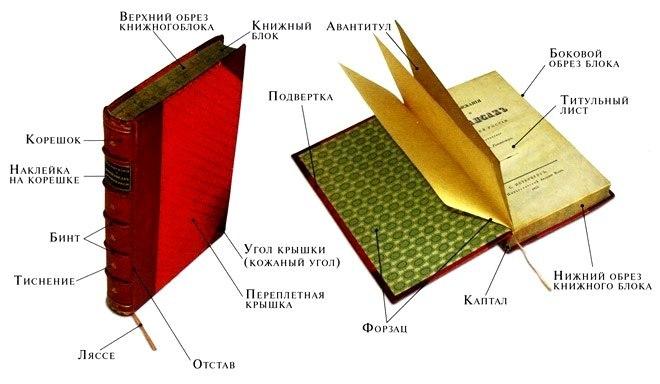 внутренний блок книги обучают