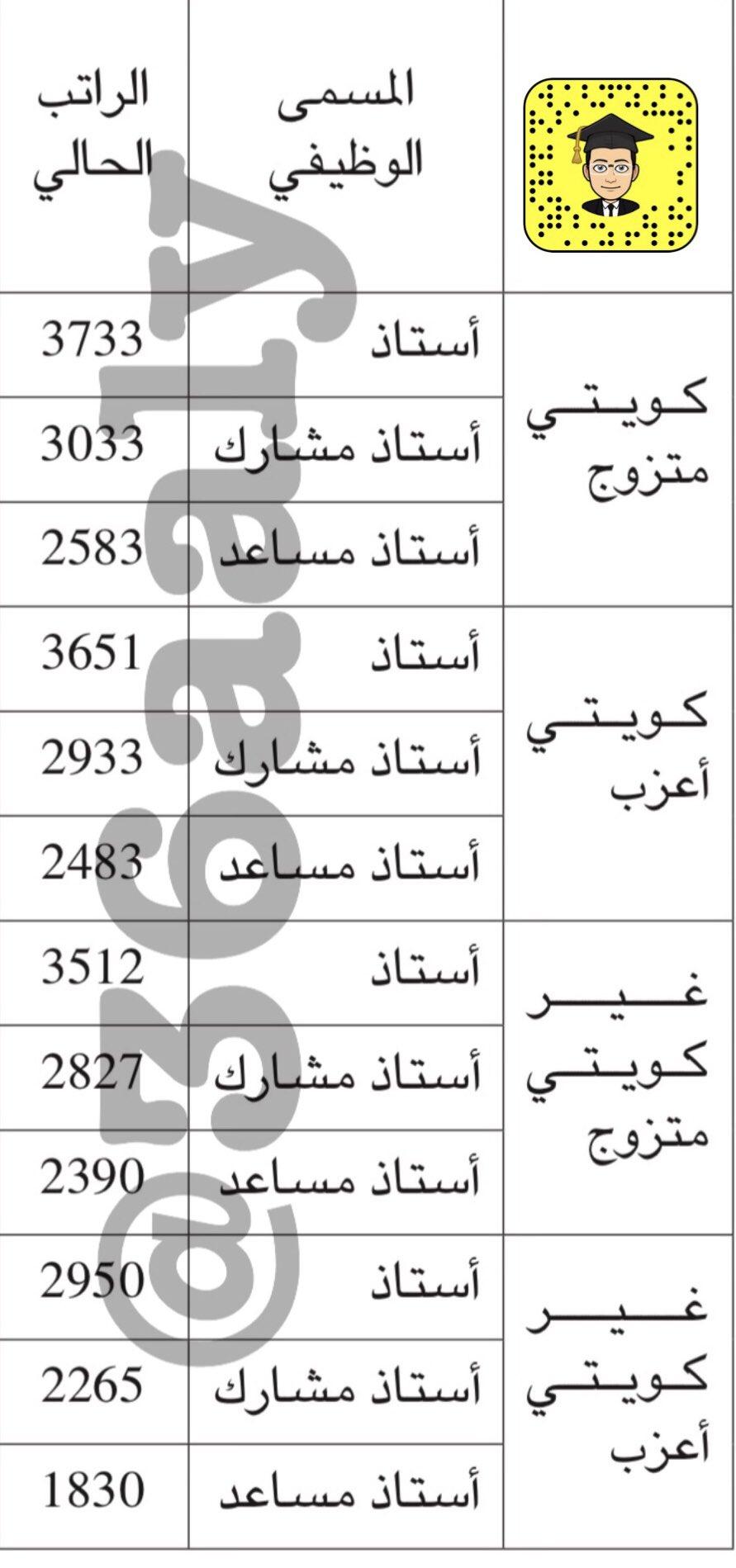 عط الي Pa Twitter جدول رواتب أعضاء هيئة التدريس في جامعة الكويت جدول رواتب عطالي