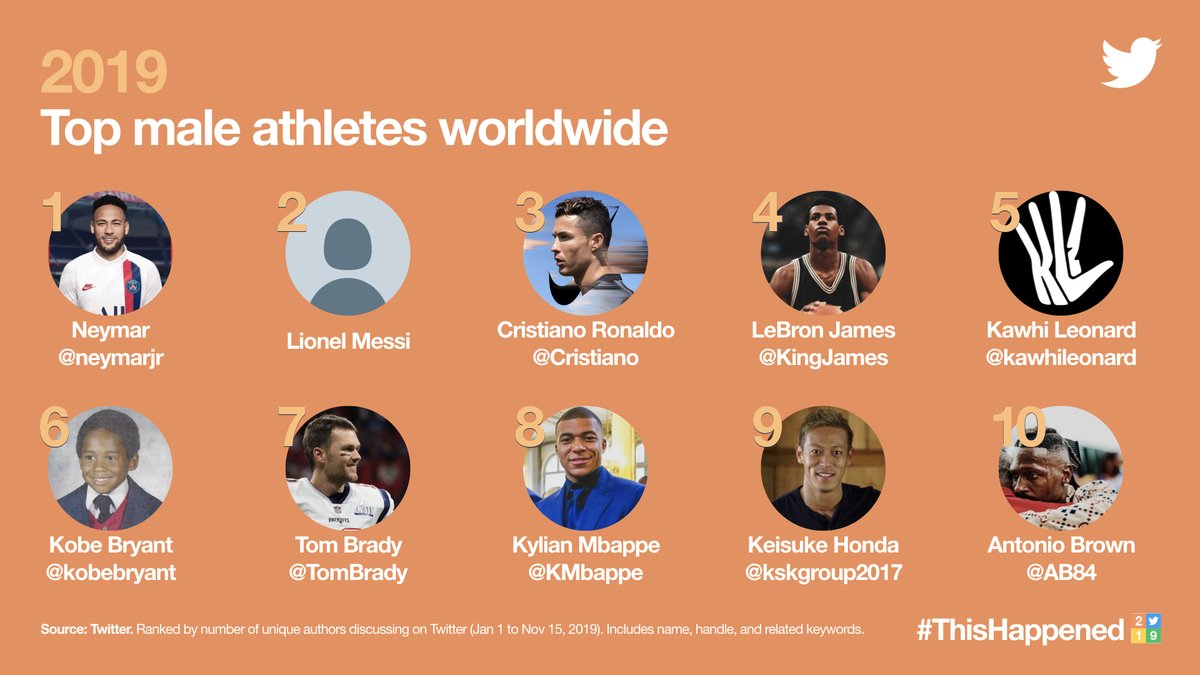 — Lionel Messi is the second-highest discussed athlete on Twitter, without having a Twitter account. <br>http://pic.twitter.com/UmgnmL5zNe