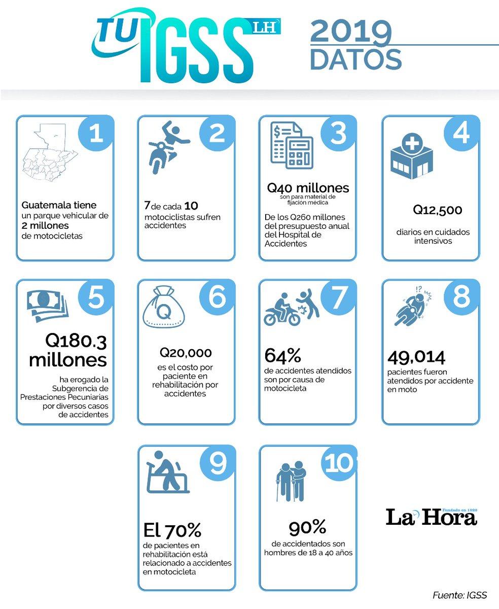 test Twitter Media - #TuIgssLH Según señalaron autoridades del IGSS, la atención a motociclistas se ha incrementado, encuentre más detalles sobre estas estadísticas,aquí. 👇👇https://t.co/rW2qMUpF2t https://t.co/AeTUWXWrJB