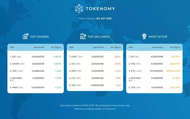 Get your $HNST on @tokenomy and get your 40% discount to pay service fees on our platform!😉 #utilitytoken #Honestmining #Cryptocurrency #staking