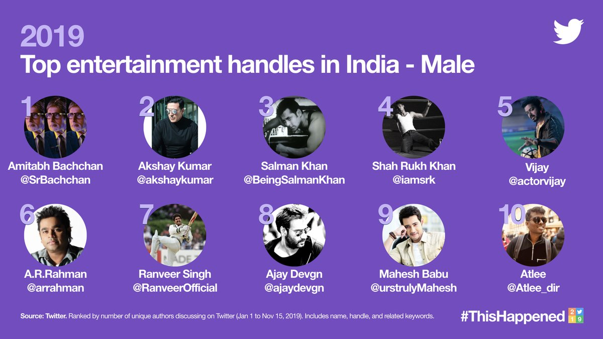 #BIGILRuledTwitter2019  The #BIGIL Effect @actorvijay @arrahman & @Atlee_dir all feature in the Top 10 Entertainment handles in India !!   @Ags_production @archanakalpathi<br>http://pic.twitter.com/rGnRs1dv0y