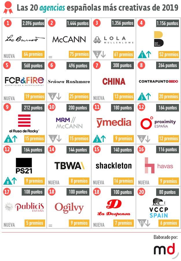 Marketing Directo ha elaborado su tradicional lista de las 20 agencias españolas más creativas, y no podemos estar más orgullosos de encabezarla 🙏  Gracias por la valoración de un medio tan relevante en el sector, y enhorabuena al resto de participantes de la lista 🎉🎊🎏 https://t.co/YMjlQi8g46