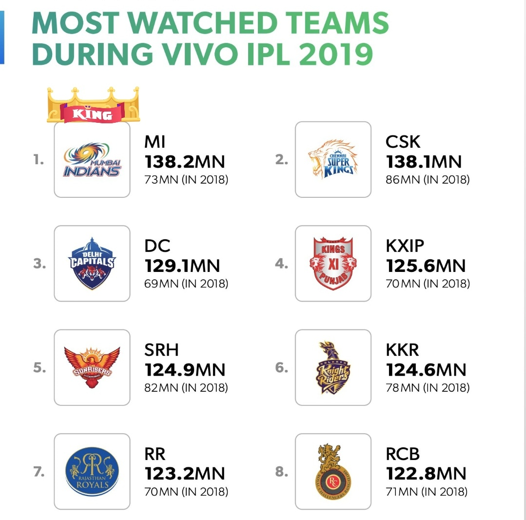 Congrats @mipaltan for bcom the most watched team in #IPL2019  @ImRo45<br>http://pic.twitter.com/u41WHKn8Vp