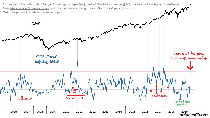 Diese Indikatoren können durchaus noch bis ins neue Jahr so bleiben und sagen auf Tagesbasis nichts vorher. Das abstrakte Risiko eines Shakeouts steigt nun aber zunehmend.