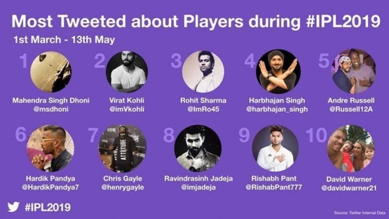 Most Tweeted about Players during #IPL2019  Most Talked about Players Sports - 2019  One Name in common , which doesn't need any Special Elevation!! @msdhoni - THALA !!<br>http://pic.twitter.com/Duwuz94c8W