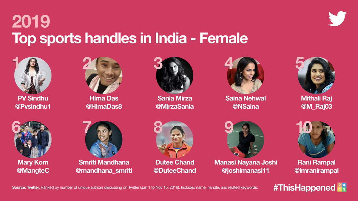 2019 Top sports handles in India - Female#PvSindhu #Himadas#SaniaMirza#SainaNehwal #MithaliRaj#MaryKom#Smrithimandhana#DuteeChand#ManasiNayanaJoshi#RaniRampal@Pvsindhu1@MirzaSania @NSaina @mandhana_smriti @HimaDas8 @M_Raj03 @MangteC#ThisHappened #ThisHappened2019