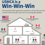 NAHB commends @realDonaldTrump, @SpeakerPelosi and House Democrats for working together in a bipartisan spirit to reach an agreement on approving the #USMCA trade deal, which represents a win for the U.S. economy, a win for American jobs and a win for #housingaffordability.