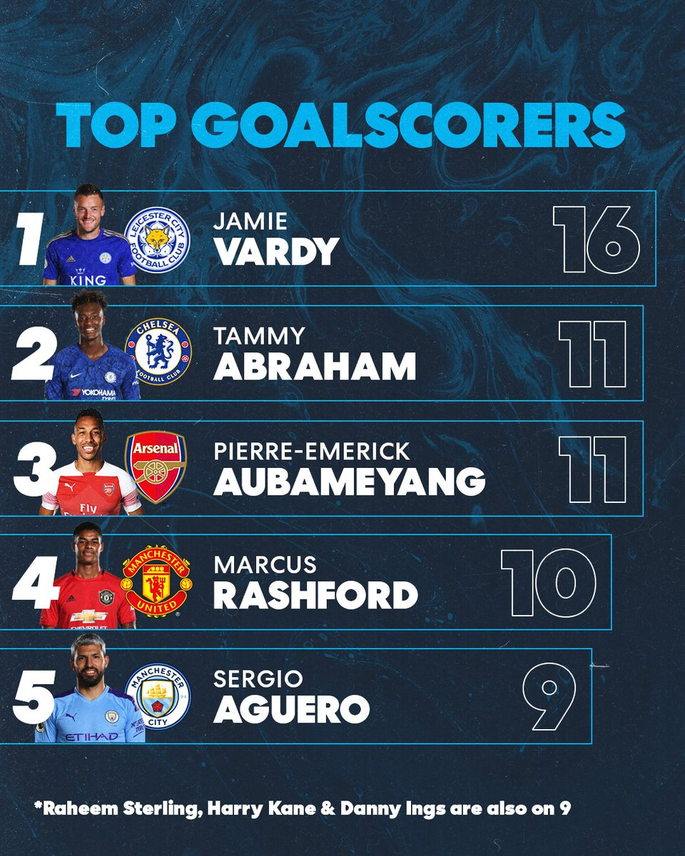 @Vardy7 isn't messing about this season...<br>http://pic.twitter.com/FSyKJ9AZY1