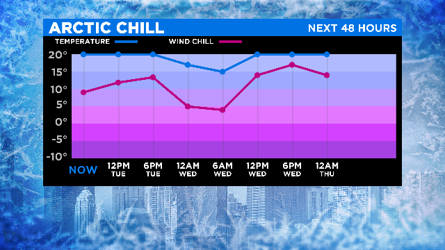 Heres your feels like for the next 48 hours! Bundle up! @CBSChicago