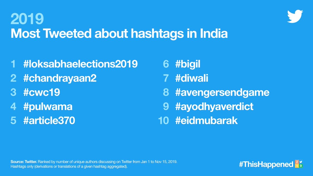 Fantastic & superlative achievement by @actorvijay sir's Fans for #Bigil #BIGILDominatedTwitter2019 #ThisHappened  Keep rocking guys. Getting such All-India recognition for a film title is fabulous <br>http://pic.twitter.com/vEK1ENxne7