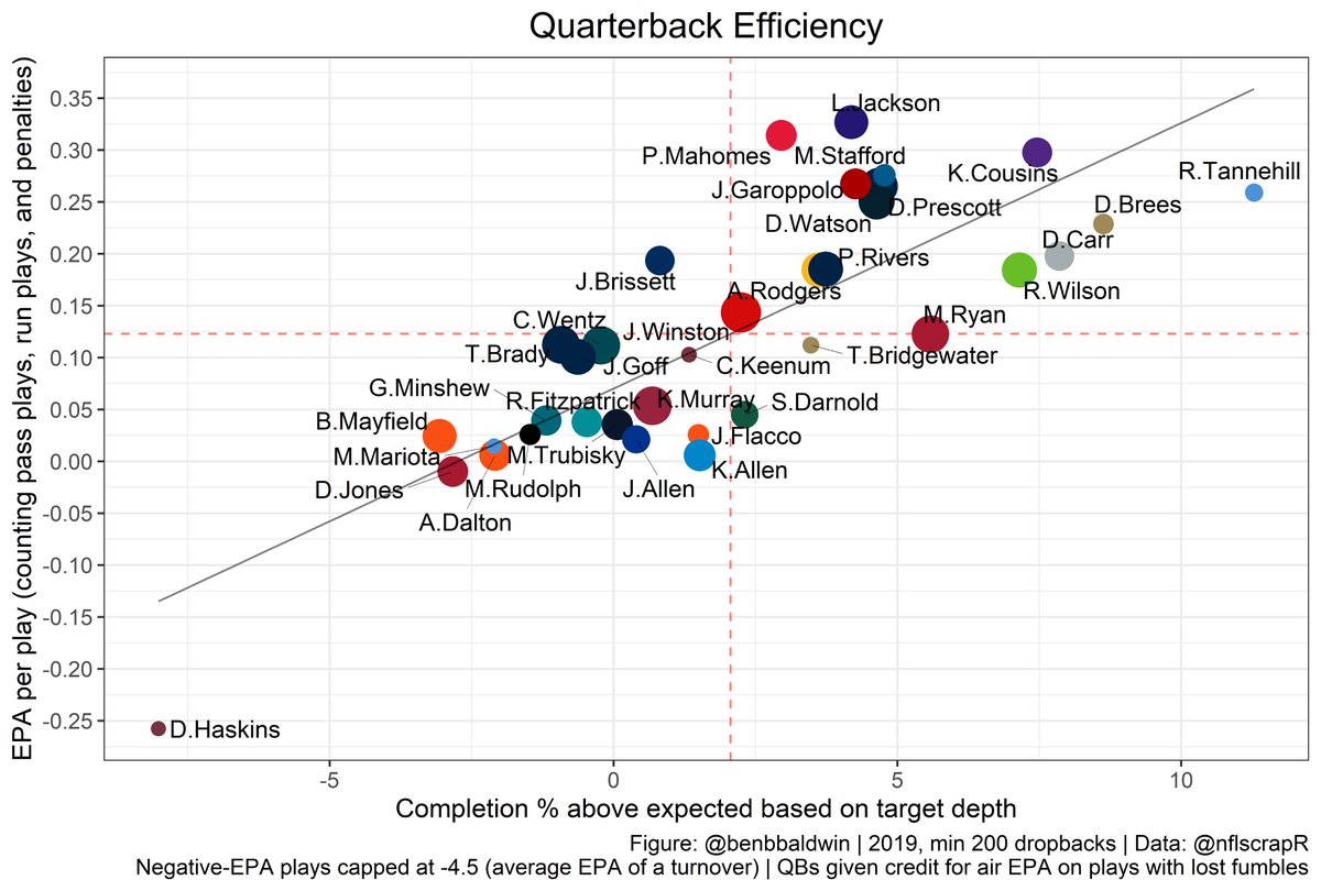 Quarterback Completion Percentage Over Expectation (CPOE) and EPA/play through Week 14.  Welcome to the Lamar Jackson + Ryan Tannehill era