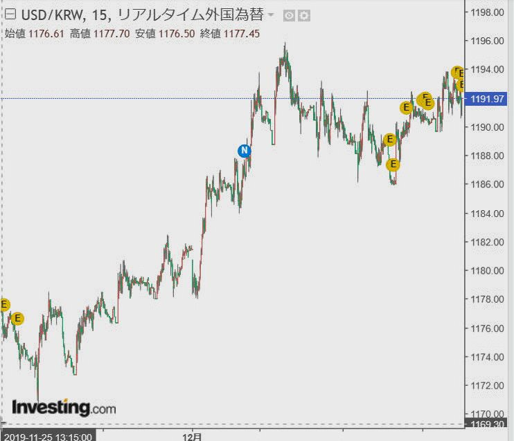 韓国ウォン ドル リアルタイム