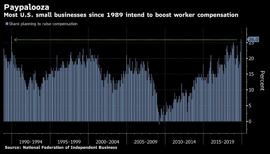 """Good news! """"U.S. Small Business owners plan to increase pay in the coming months, the most since a record in 1989."""" – Nat'l Federation of Independent Business & Bloomberg <br>http://pic.twitter.com/R4whvaZZW0"""