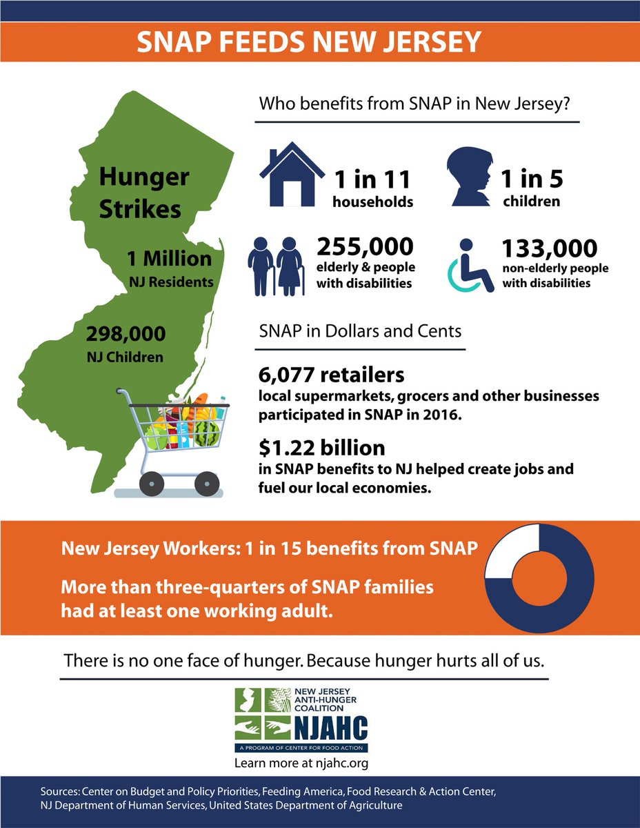 Here are some hunger stats from 2016 in New Jersey!#F4Wefeedpeople #F4endhunger #F4hungerawareness #F4foodrescue #F4fooddrive #F4service  #F4integrity #F4hope #F4Worldhunger #endinghunger #Endinghomelessness #Hungerawareness #Foodinsecurity #Hunger #Endhunger #Hungerstatistics