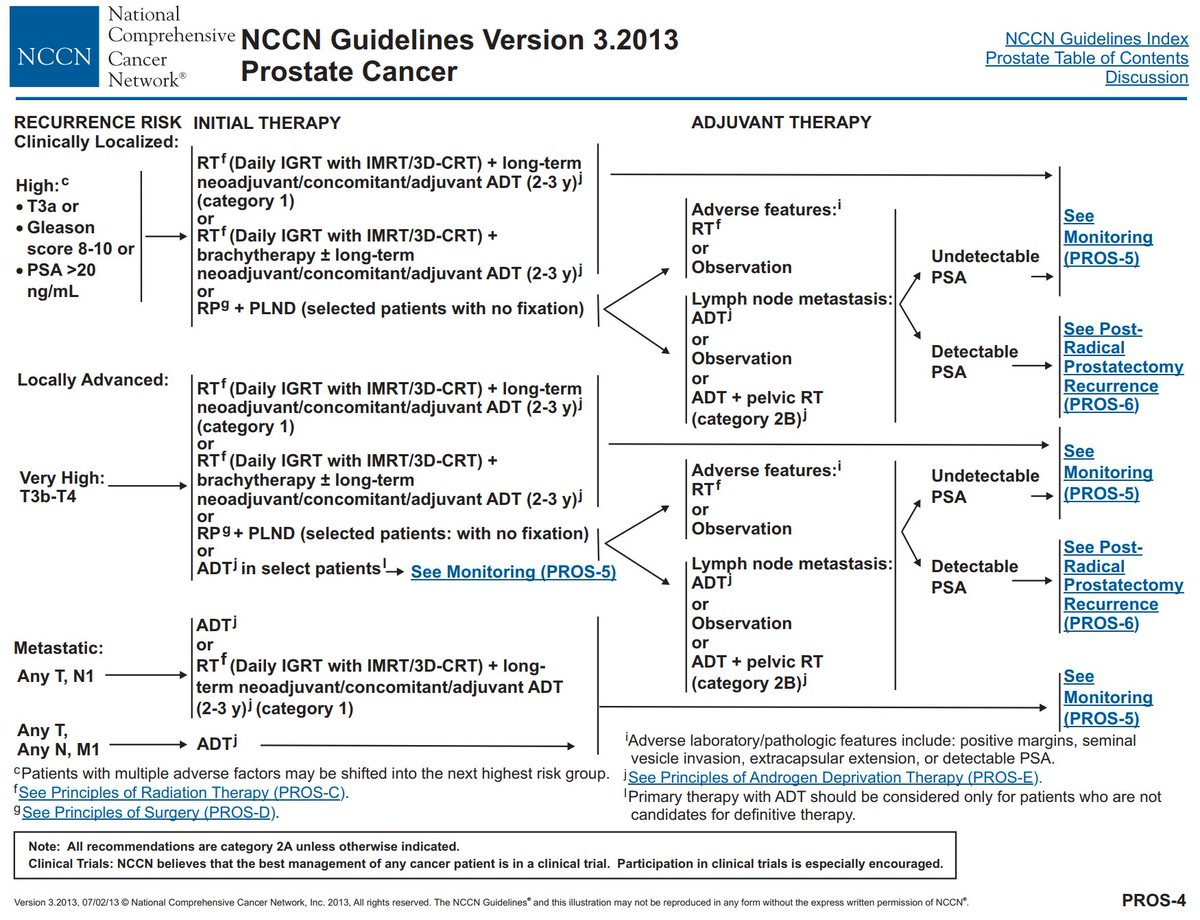 nccn prostate cancer risk