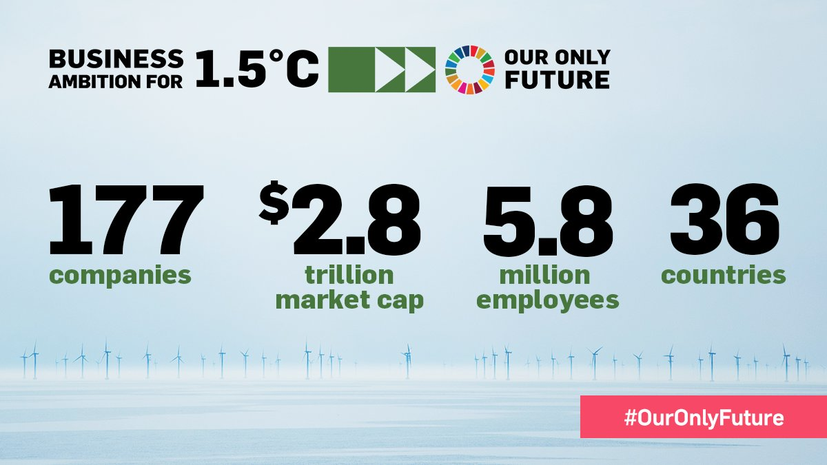 At #COP25, corporate climate movement grows exponentially as new companies announce plans to set 1.5°C-aligned @sciencetargets. The movement for #OurOnlyFuture now includes 177 companies from 36 countries. More: unglobalcompact.org/news/4507-12-1…