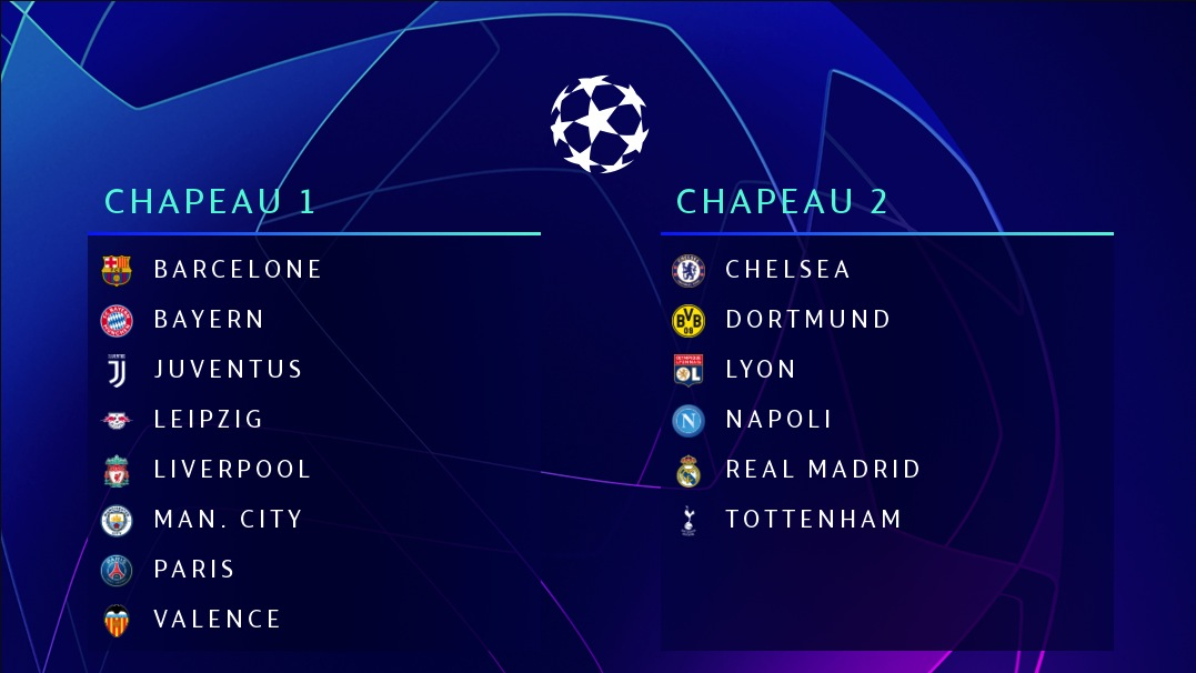 LdC : l'OL qualifié pour les 8es, Lille battu par Chelsea, Dortmund élimine l'Inter Milan