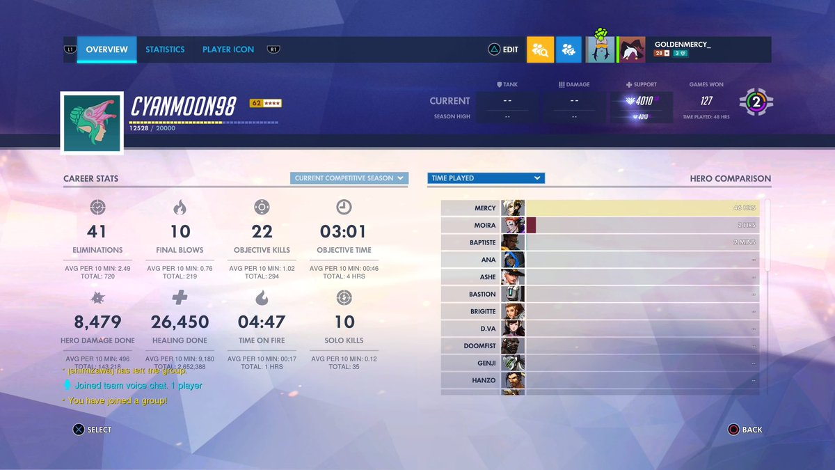 Finally hit GM on support! Now time to play on the another account#mercymainbtw #overwatchgm #overwatchcomp #overwatchpic.twitter.com/Mk5Ul9xkQj