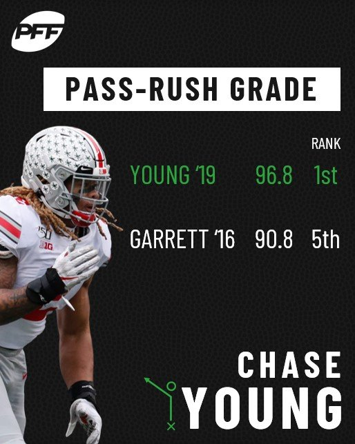 Pass-Rush Grade: Chase Young (19) vs. Myles Garrett (16)
