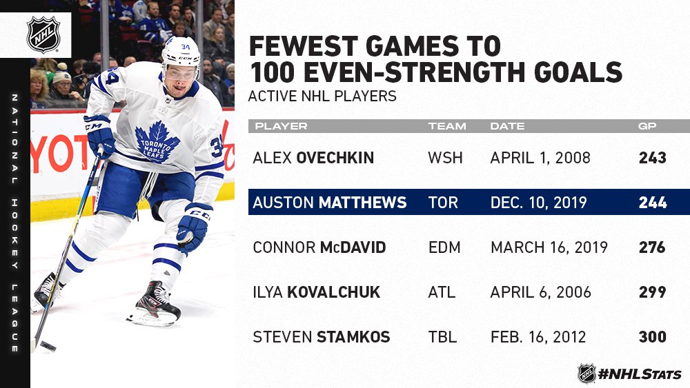 Only one active player has required fewer games to score 100 even-strength goals than @AM34. #NHLStats