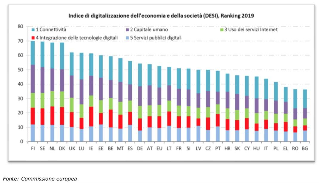 #digitalizzazione