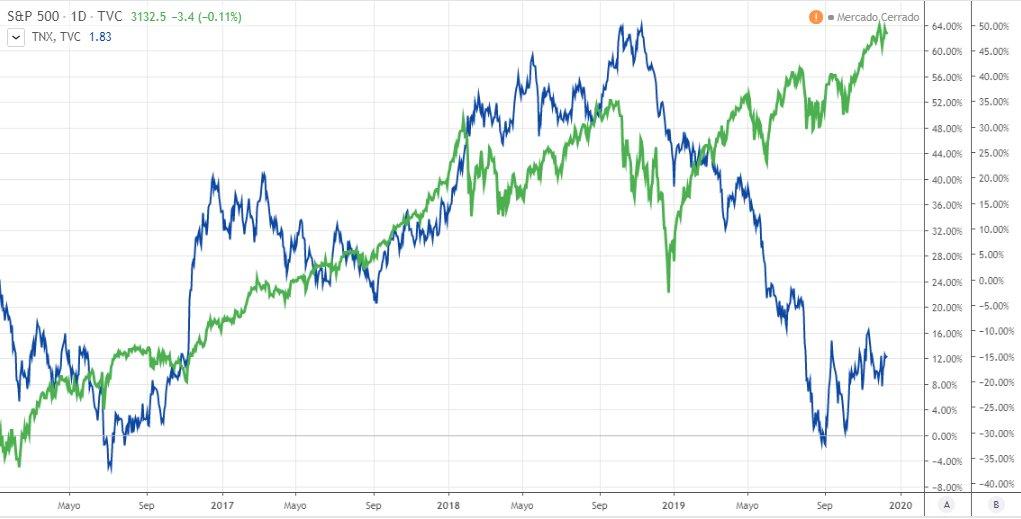 S&P500 vs Bonos del Tesoro