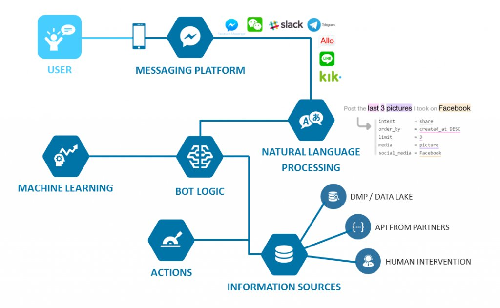"""test Twitter Media - RT @Joywinter90 """"A deep learning chatbot learns everything from its data and human-to-human dialogue."""" Here's everything you need to know about them: https://t.co/V2dTMHQaL4 #DataScience #chatbots #ArtificialIntelligence #Automation #Bots #TechTrends2020 https://t.co/9p7EhFIUEs"""