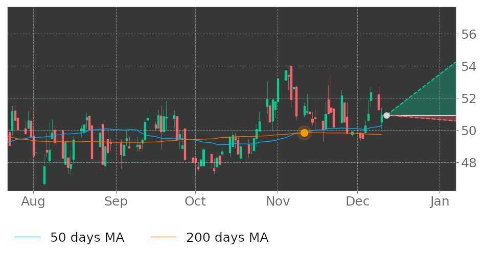 $FRPH in Uptrend: 50-day Moving Average crossed above 200-day Moving Average on November 11, 2019. View odds for this and other indicators:  https://tickeron.com/go/993010   #FRPHoldings  #stockmarket  #stock  #technicalanalysis  #money  #trading  #investing  #daytrading  #news  #today