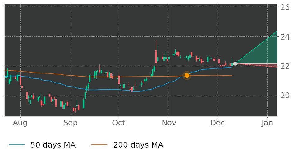 $IBCP in Uptrend: 50-day Moving Average moved above 200-day Moving Average on November 12, 2019. View odds for this and other indicators:  https://tickeron.com/go/993018   #stockmarket  #stock  #technicalanalysis  #money  #trading  #investing  #daytrading  #news  #today