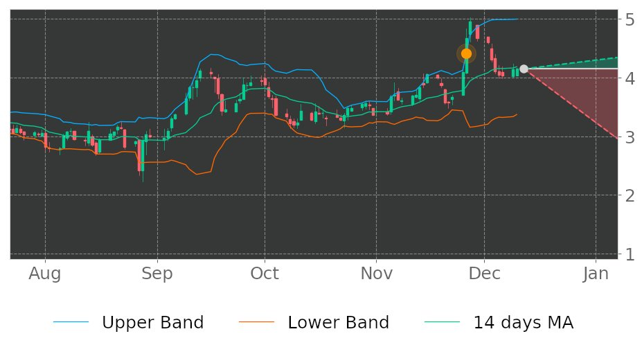 $CHS in Downtrend: its price expected to drop as it breaks its higher Bollinger Band on November 26, 2019. View odds for this and other indicators:  https://tickeron.com/go/993020   #stockmarket  #stock  #technicalanalysis  #money  #trading  #investing  #daytrading  #news  #today